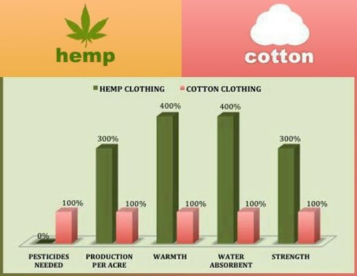 Hemp Vs Cotton Graph