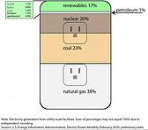 EIA energy usse graph