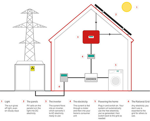 How a PV system connects